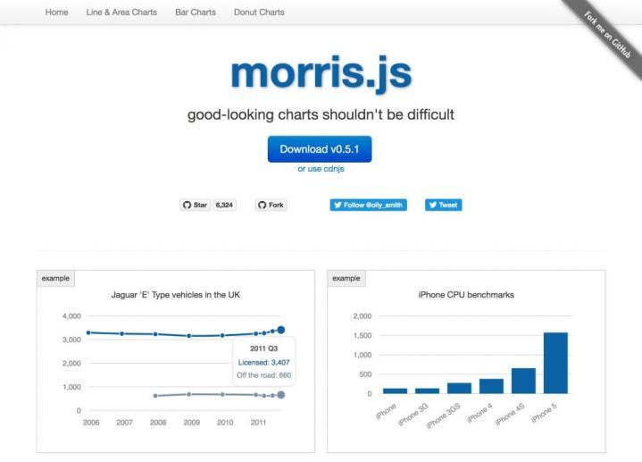Morris.js Vue component library chart