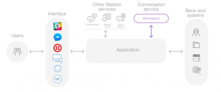 Chatbot Frameworks