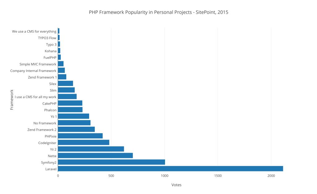 Hasil survey framework PHP terbaik 2015 proyek pribadi