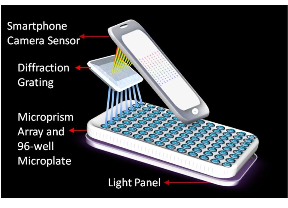 Akıllı telefonlarda kullanıma uygun bir spektrometre.