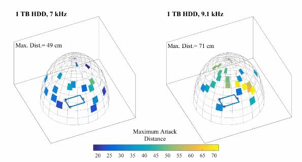 Bu şekilde yapılan siber saldırıların ardındaki temel prensip ses dalgalarının yarattığı mekanik titreşimler karşısında HDD'nin çizilmeyle oluşacak kalıcı hasarı önlemek amacıyla çalışmayı durdurması.