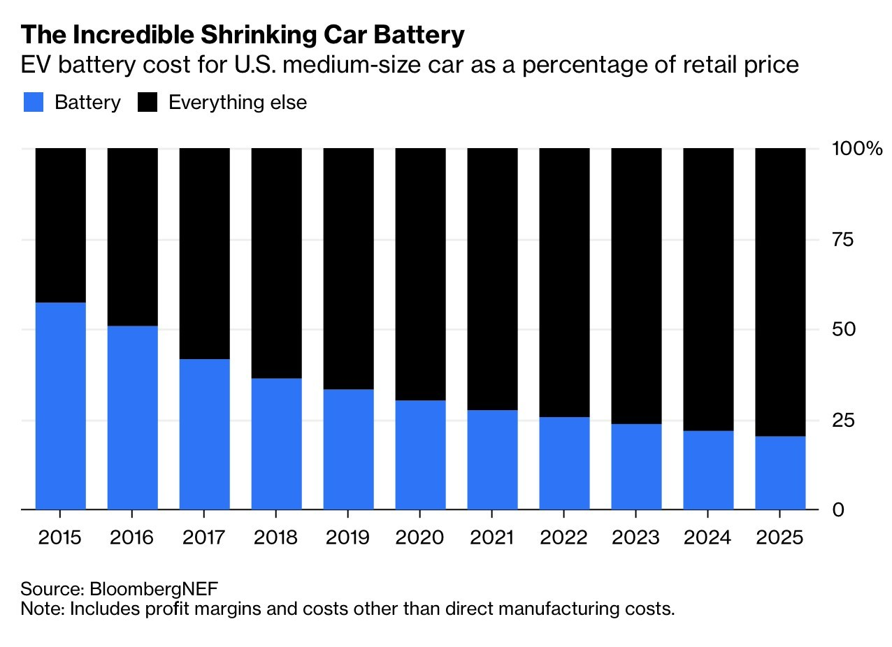 3 yıl içinde elektrikli araçlar benzinli araçlardan daha ucuza gelecek