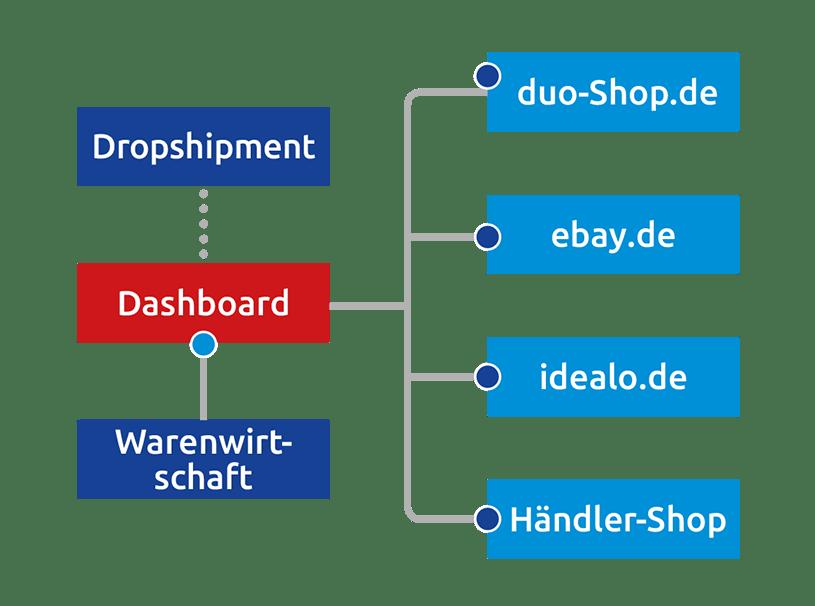 Middleware Schemadarstellung