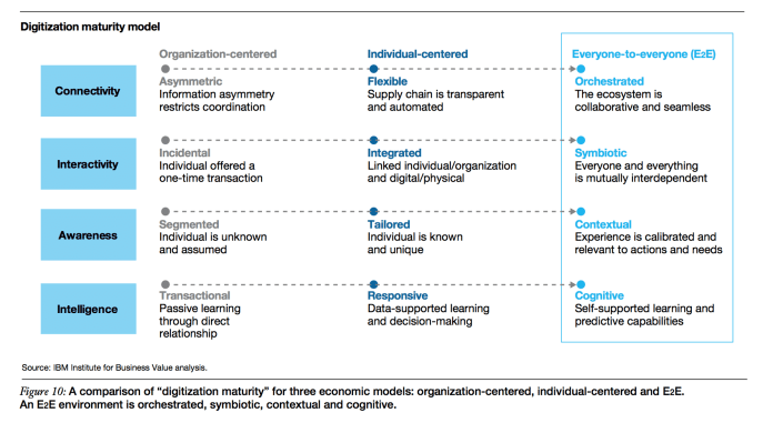 digitization maturity model
