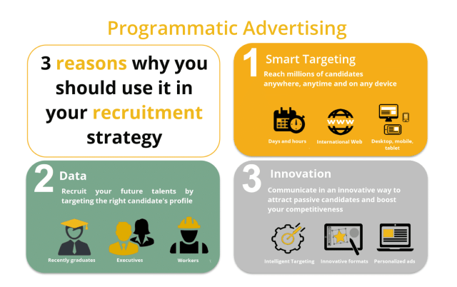 Programmatic advertizing for jobs