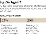 28% de mon temps perdu à lire vos mails inutiles