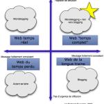 Le web temps réel n'est pas une panacée (et twitter ne tuera pas les blogs)