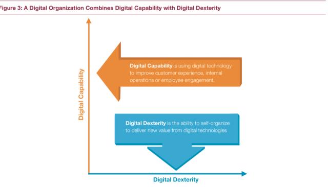 dextérité digitale