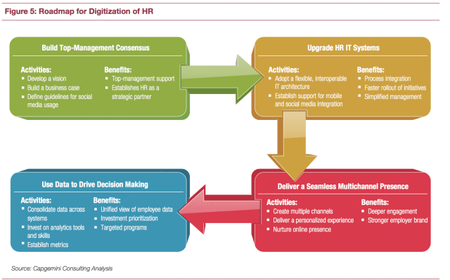 Roadmap Digitale RH