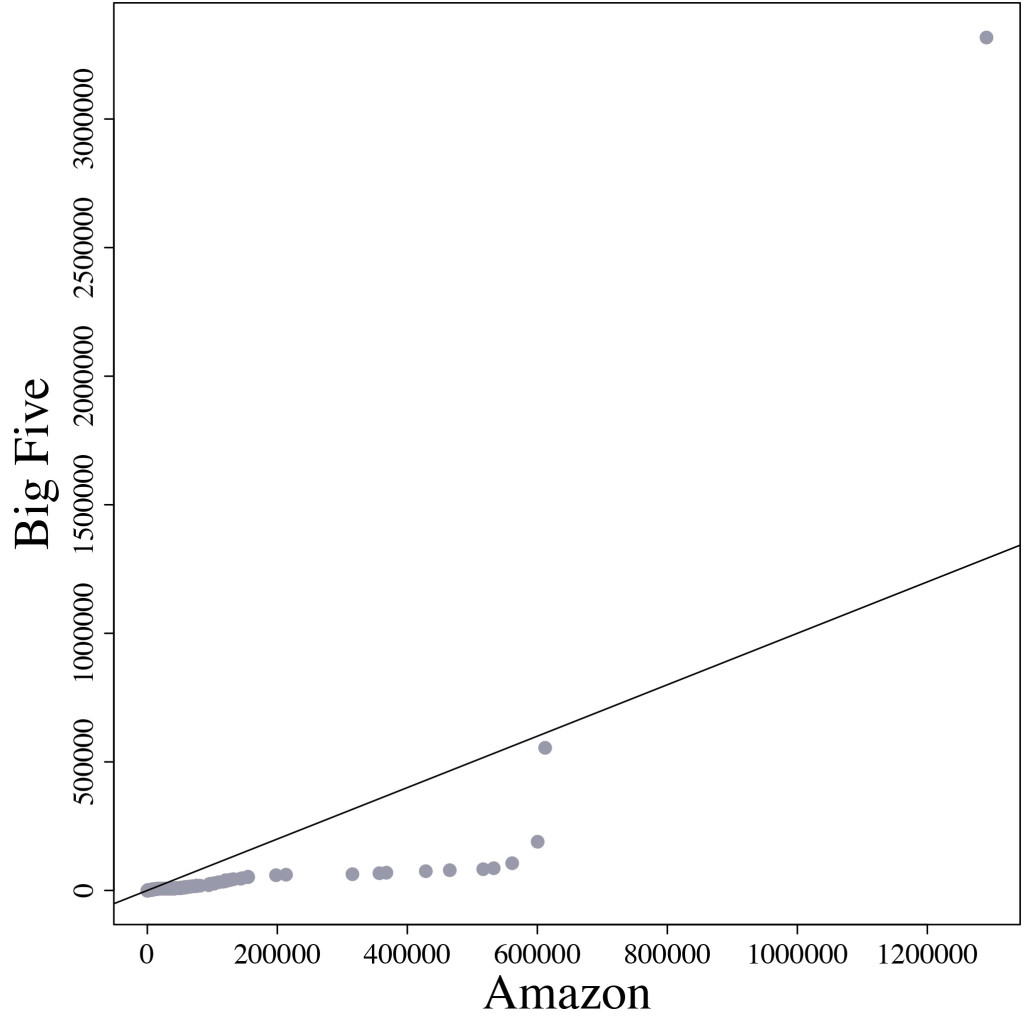 How Amazon publishing Compares to the Big Five