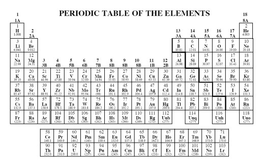 Chemistry test on the periodic table periodic diagrams science periodic table test brokeasshome com urtaz Choice Image