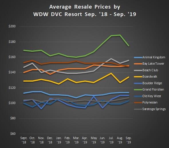 Average Sales Prices Graph WDW Resorts Sep'18 to Sep. '19