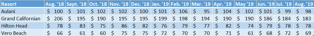 Average Sales Prices Non WDW Resorts Aug. '18 to Aug. '19