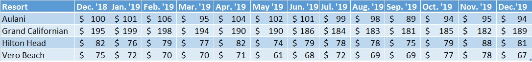 Average Sales and DVC Prices of Non WDW Resorts Dec. '18 to Dec. '19