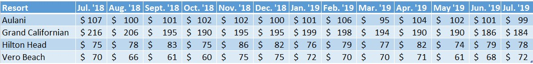 Average Sales Prices Non WDW Resorts July '18 to July '19