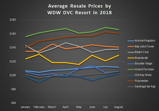 A graph detailing the average prices per point for each WDW DVC Resort, January – August of 2018