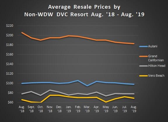 Graph of Avg. Sales Prices Non WDW Aug. '18 - Aug. '19