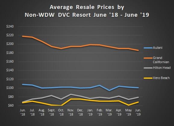 Graph of Avg. Sales Prices Non WDW Jun. '18 - Jun.'19