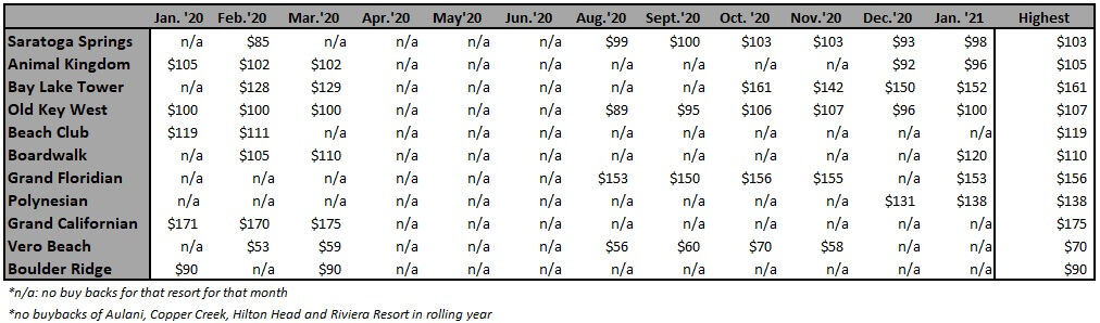 Highest Buy Back Price Per Point by Resort from January '20 to January '21