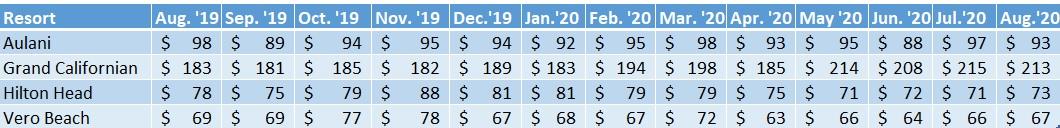 Average prices per point for each Non-WDW DVC Resort, Aug. 2019–Aug. 2020