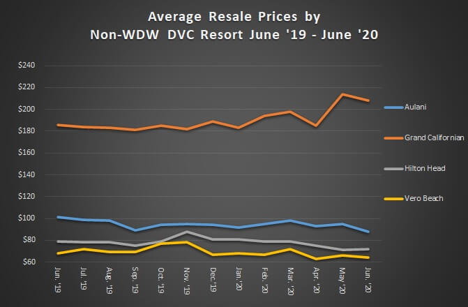 Average Resale Price by Non-WDW DVC Resort June '19 to June '20