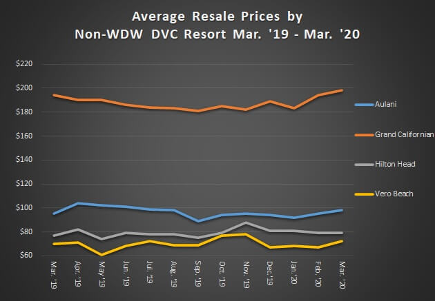 Average Resale Prices by Non-WDW DVC Resorts March '19 to March '20