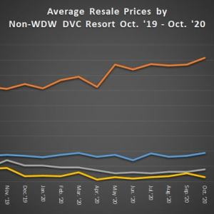 Average Resale Prices by Non-WDW DVC Resort October 2019 to October 2020