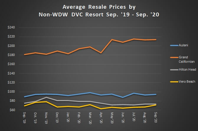 Average Resale Prices by Non Walt Disney World Resort September 2019 to September 2020