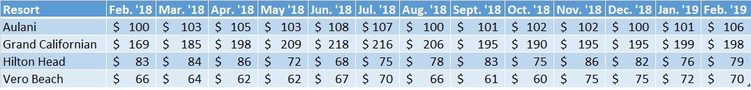 Non-WDW DVC Resort Sales Prices Feb. '18 - Feb. '19