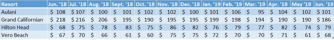 Non-WDW DVC Resort Sales Prices Jun. '18 - Jun. '19