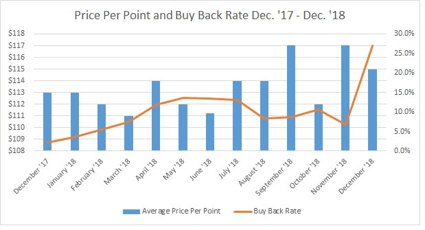 PPP vs. Buy Back Rate 2018 FINAL