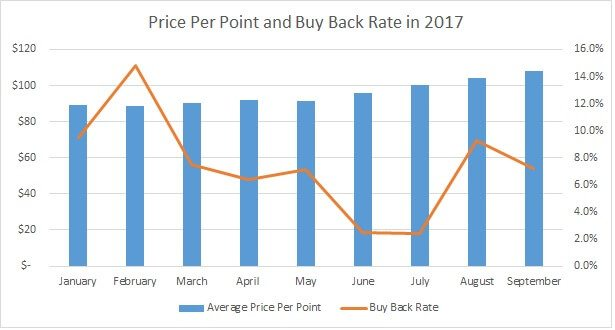 Price Per Point vs. Disney Buy Back Rate 2017