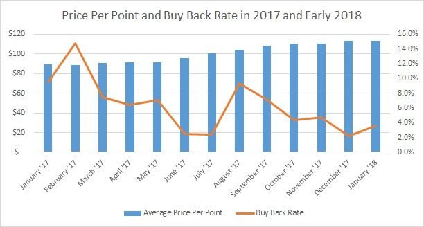 Price Per Point and Buy Back Rate 2017 and 2018