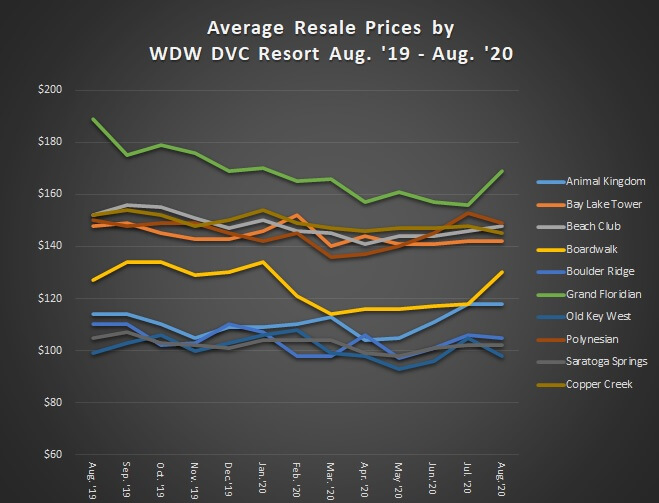 Average Resale Prices by WDW DVC Resort August 2019 to 2020