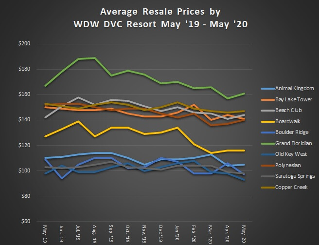 Average Resale Prices by WDW DVC Resort May '19 to May '20
