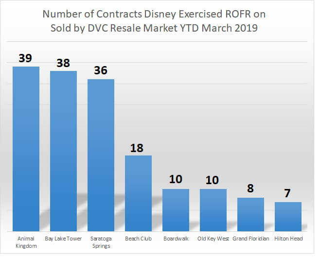 Number of contracts Disney exercised ROFR on sold by DVC Resale Market year-to-date March 2019