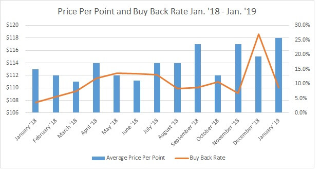 YTD Price Per Point vs. Buy Back Rate 2019