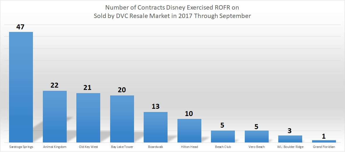 Year-to-date Disney ROFR Chart