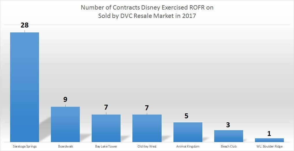 Year-to-date ROFR report for DVC Resale Market