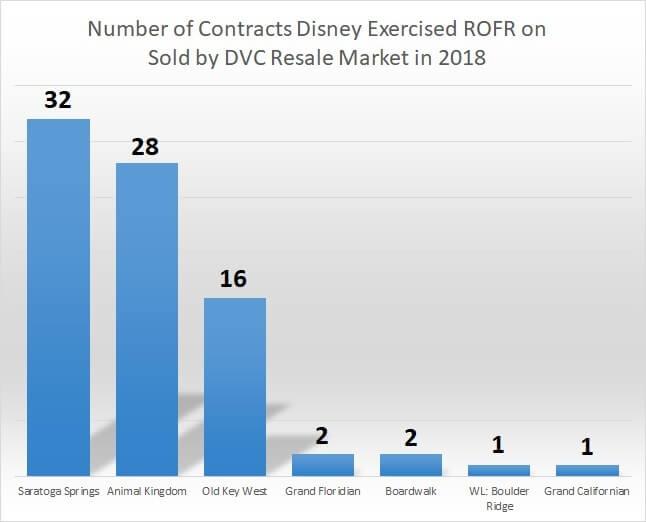 Total Year-to-Date Disney Buy Backs Through ROFR