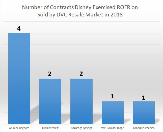 Number of Contracts Disney Excercised ROFR on in 2018