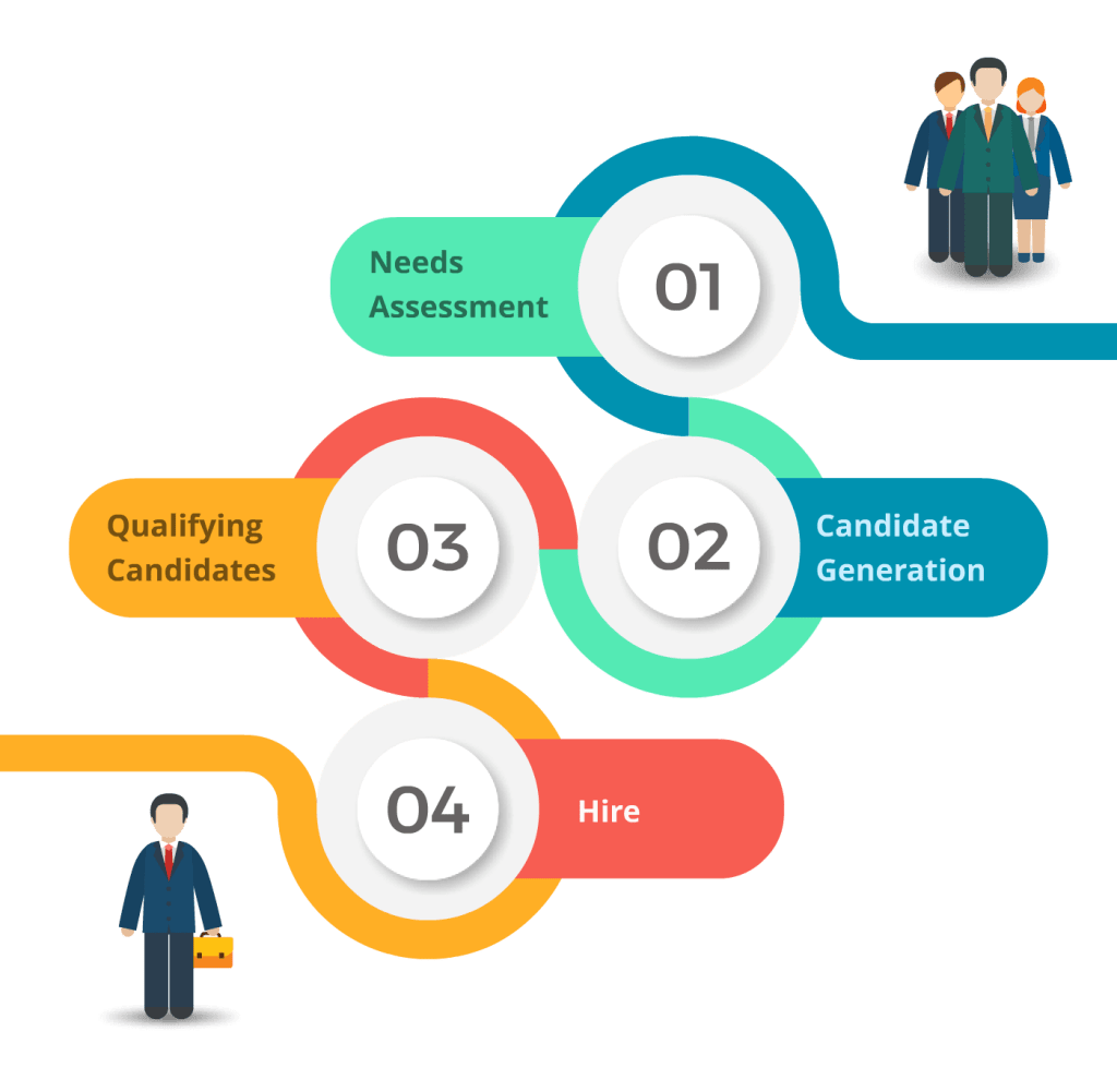 Direct Hire Process