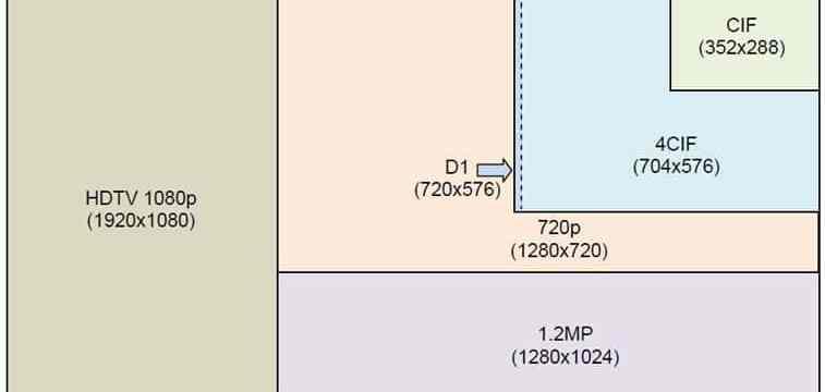 Kayıt Süresi ve HDD Hesaplama