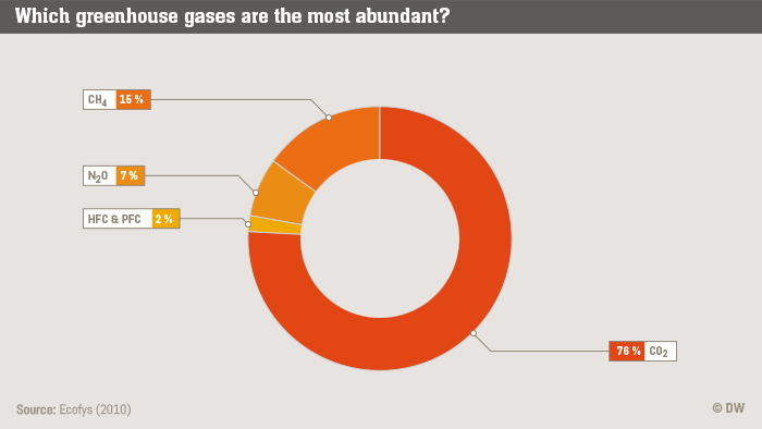 Infografik Life Links Greenhouse gas