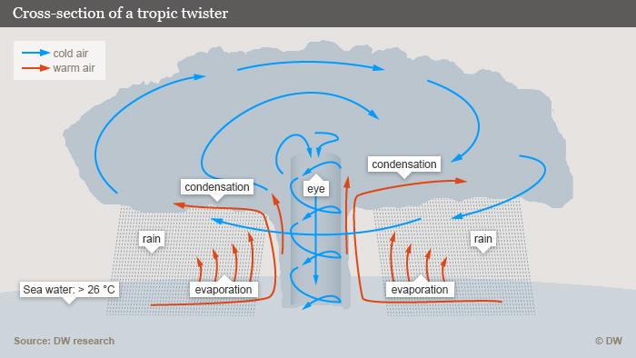 Infografik Querschnitt durch einen tropischen Wirbelsturm Englisch