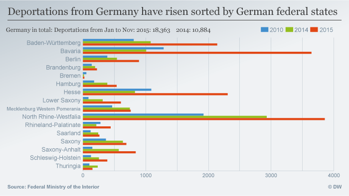 Infografik Deportations from Germany have risen sorted by German federal states ENG