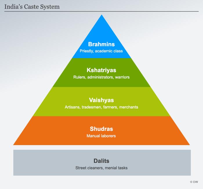 Image result for caste system
