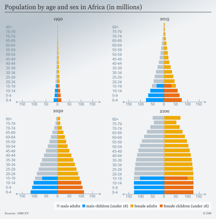 Infografik Population by age and sex in Africa (in millions)