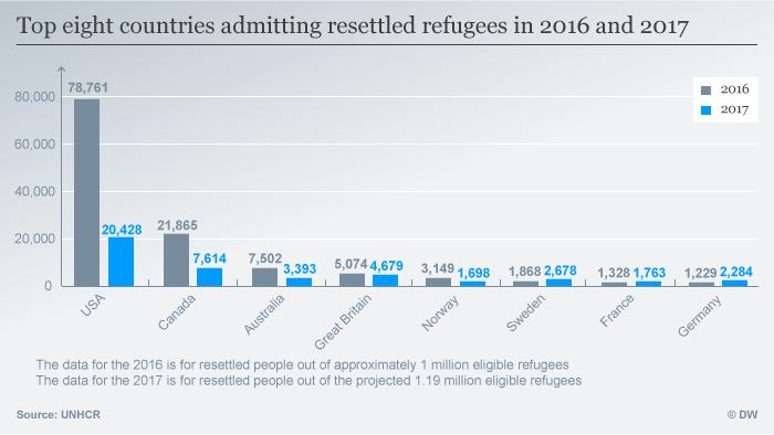 Infografik top countries admitting resettled refugees ENG