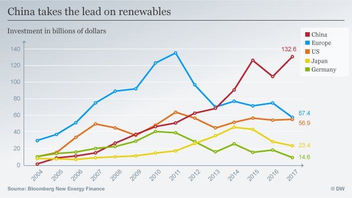 Infographic showing China's lead in renewables